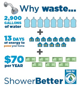 Using water efficiently is key to saving water and energy